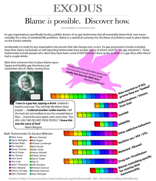 exodus_blame Exodus International Testimonials Blame Homosexuality For Life Problems - Infographic