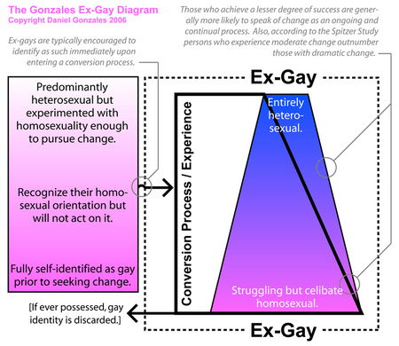 what_is_an_exgay-thumb Diagram: What Is An Ex-Gay?